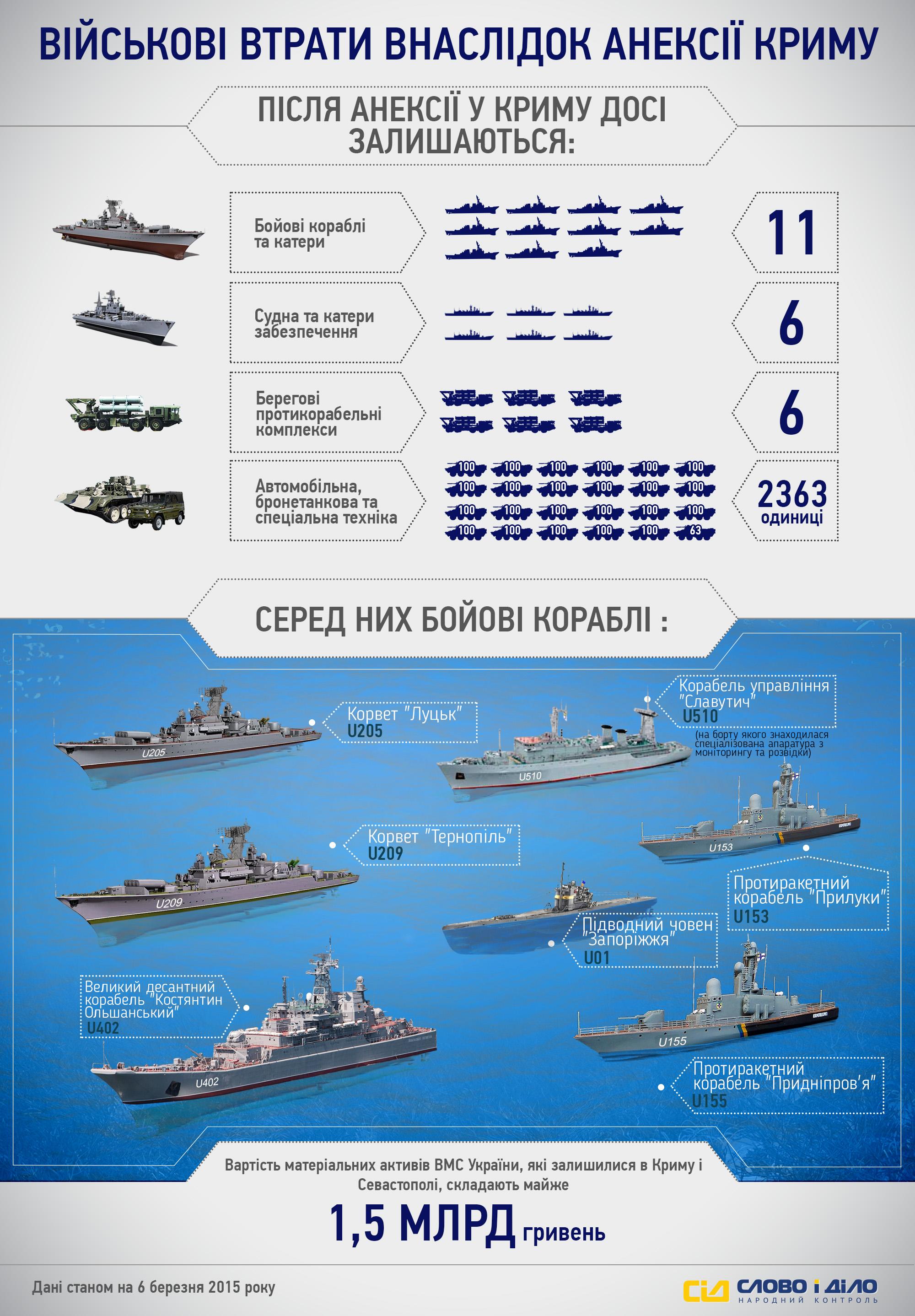 Что с украинским флотом 31 фотография