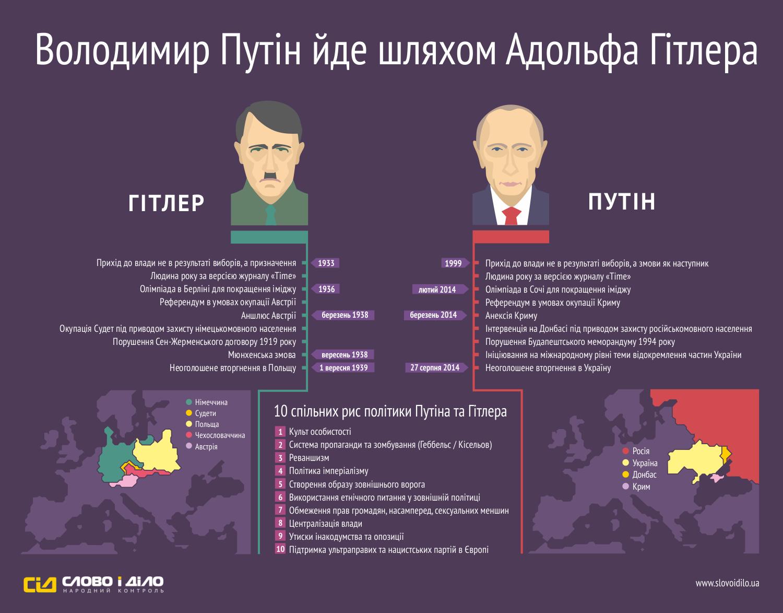 """Историческим аналогом """"Сочинской речи"""" Путина являются два послания Гитлера Чемберлену, после которых началась Вторая мировая, - Илларионов - Цензор.НЕТ 3211"""
