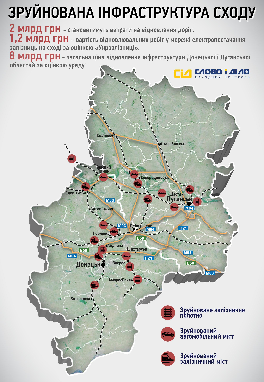 У скільки Україні обійдеться зруйнована інфраструктура Донбасу? Інфографіка 2